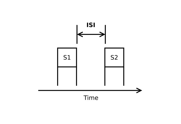 Figure 1. Interstimulus Interval