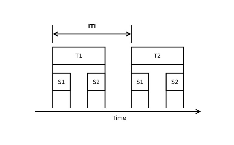 Figure 1. Intertrial Interval